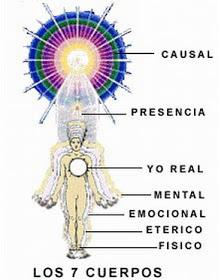 Resultado de imagen de siete cuerpos dimensionales